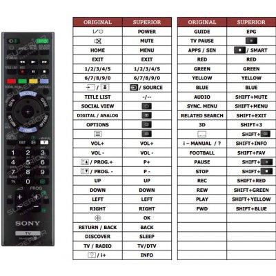 Dálkový ovladač Predátor Sony KD-65X9005