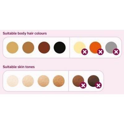 Omezení v barvě pleti a chloupků