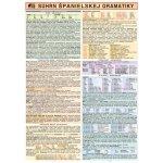 Súhrn španielskej gramatiky