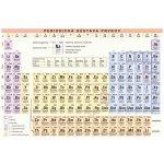 Periodická sústava prvkov a základy anorganickej chémie